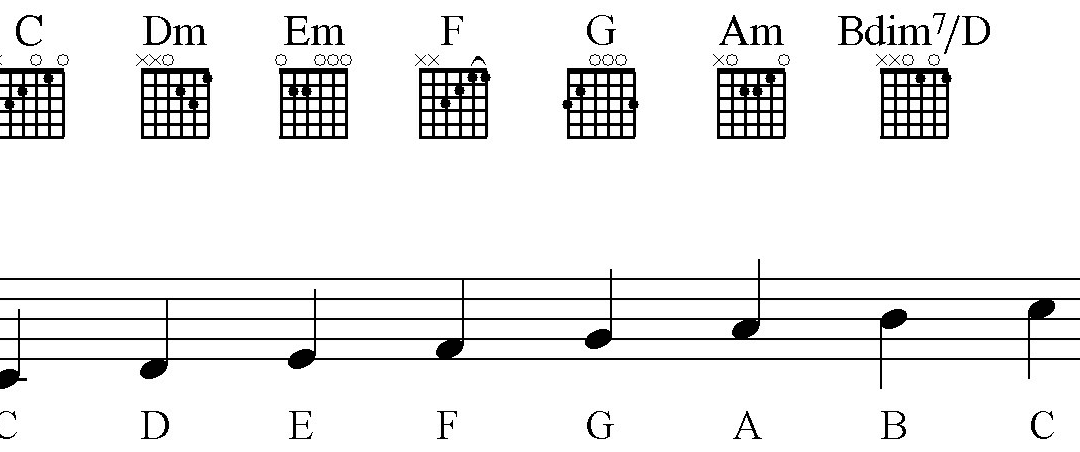 How To Read Guitar Chord Diagrams Zaid Crowe