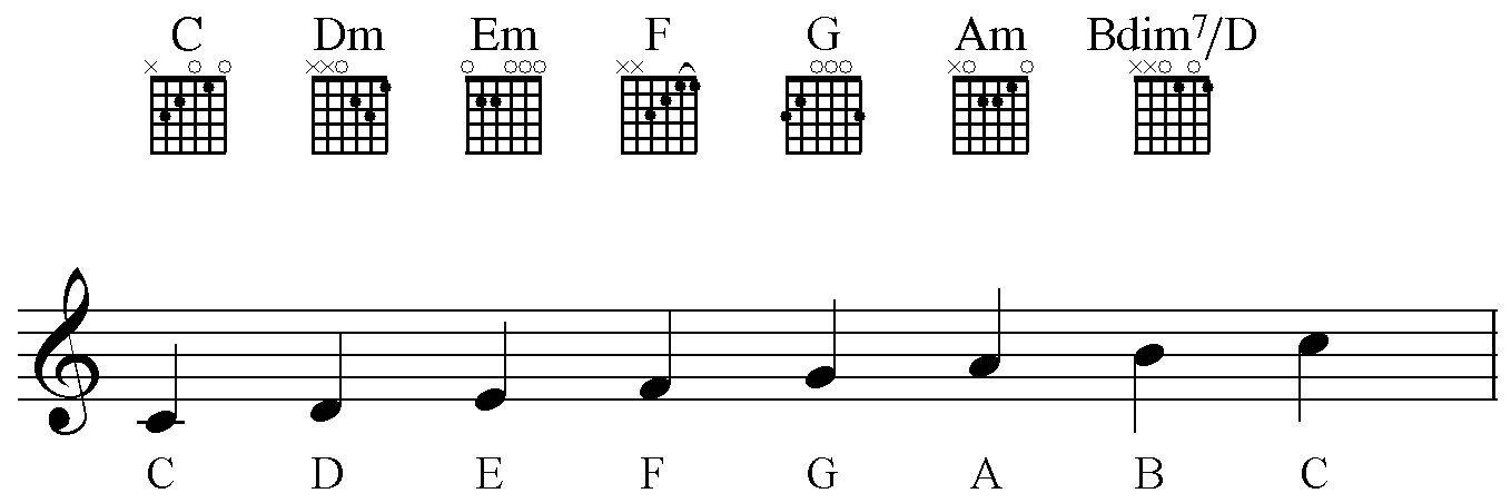 How To Read Guitar Chord Diagrams | Zaid Crowe